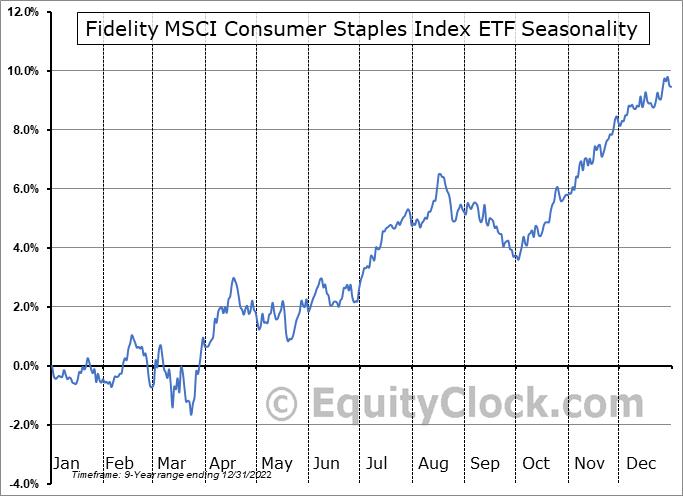 Fidelity MSCI Consumer Staples Index ETF (AMEX:FSTA) Seasonal Chart