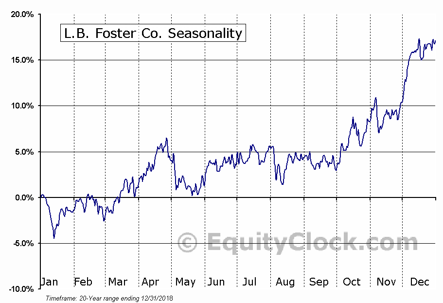 L.B. Foster Co. (NASD:FSTR) Seasonal Chart
