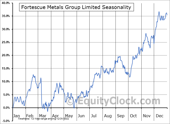 Fortescue Metals Group Limited (OTCMKT:FSUGY) Seasonal Chart