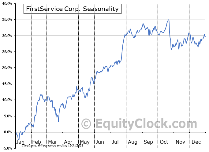 FirstService Corp. (TSE:FSV.TO) Seasonal Chart