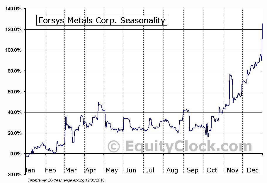 Forsys Metals Corp. (TSE:FSY.TO) Seasonal Chart
