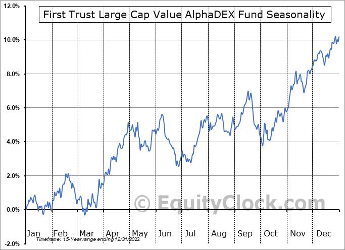First Trust Large Cap Value AlphaDEX Fund (NASD:FTA) Seasonal Chart