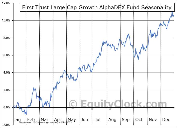 First Trust Large Cap Growth AlphaDEX Fund (NASD:FTC) Seasonal Chart