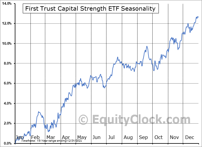 First Trust Capital Strength ETF (NASD:FTCS) Seasonal Chart