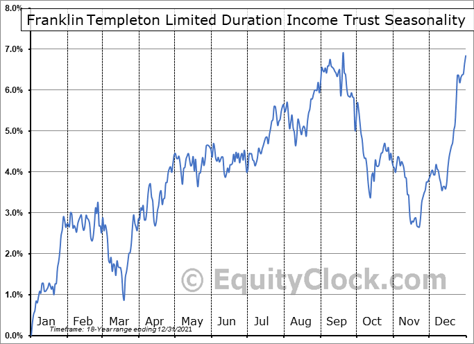 Franklin Templeton Limited Duration Income Trust (AMEX:FTF) Seasonal Chart