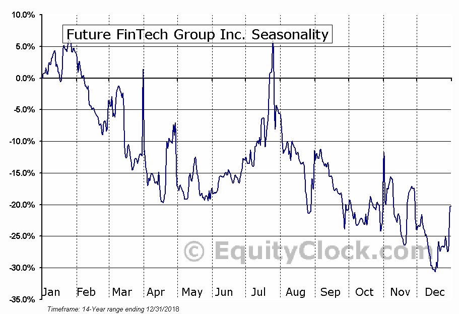Future FinTech Group Inc. (NASD:FTFT) Seasonal Chart