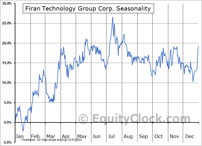 Firan Technology Group Corp. (TSE:FTG.TO) Seasonal Chart