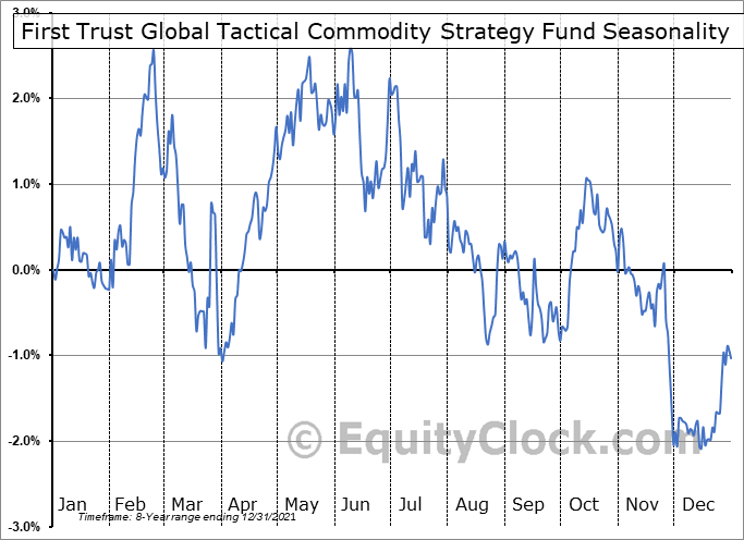First Trust Global Tactical Commodity Strategy Fund (NASD:FTGC) Seasonal Chart