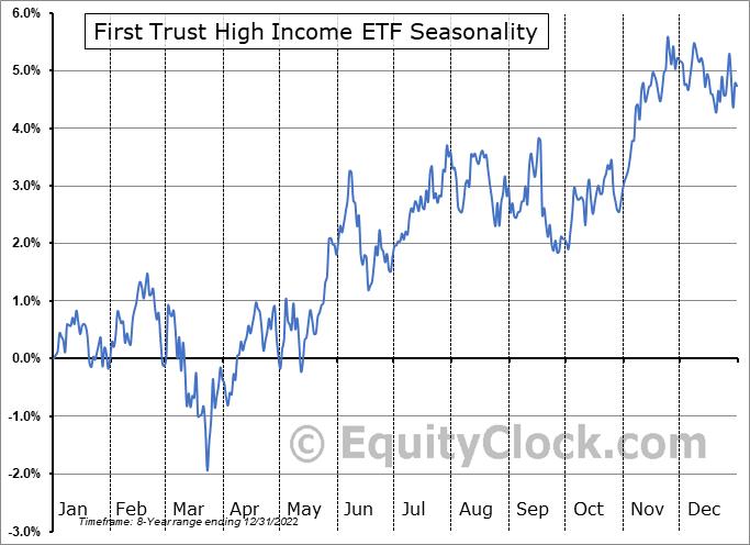 First Trust High Income ETF (NASD:FTHI) Seasonal Chart