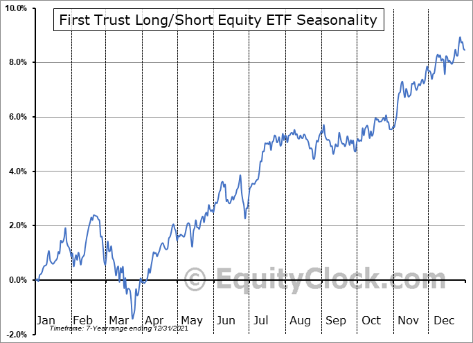 First Trust Long-Short Equity ETF (AMEX:FTLS) Seasonal Chart