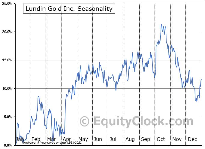 Lundin Gold Inc. (OTCMKT:FTMNF) Seasonal Chart
