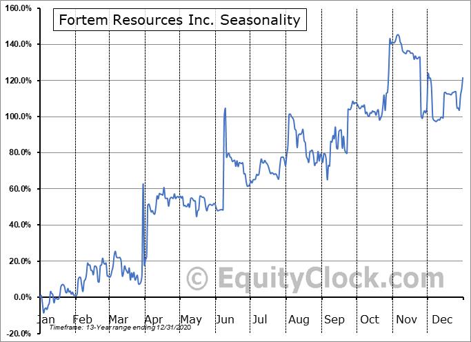 Fortem Resources Inc. (OTCMKT:FTMR) Seasonal Chart