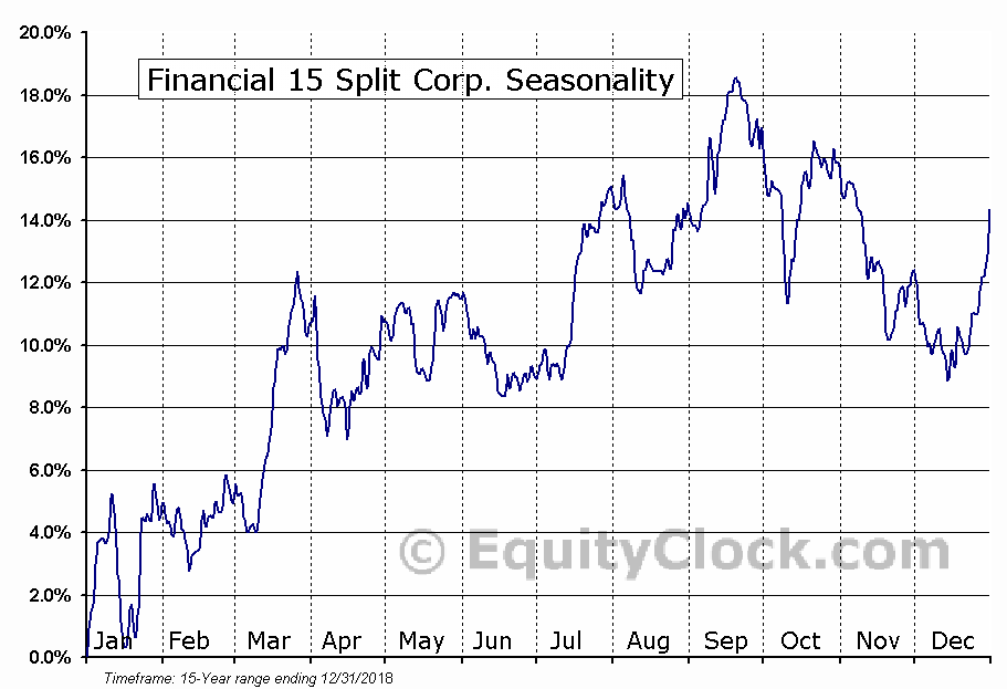 Financial 15 Split (TSE:FTN) Seasonal Chart