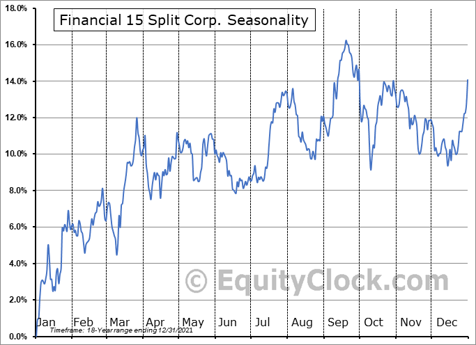 Financial 15 Split Corp. (TSE:FTN.TO) Seasonal Chart