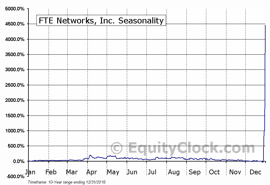 FTE Networks, Inc. (AMEX:FTNW) Seasonal Chart