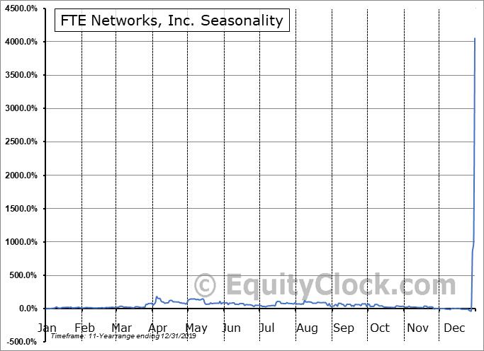 FTE Networks, Inc. (AMEX:FTNW) Seasonal Chart