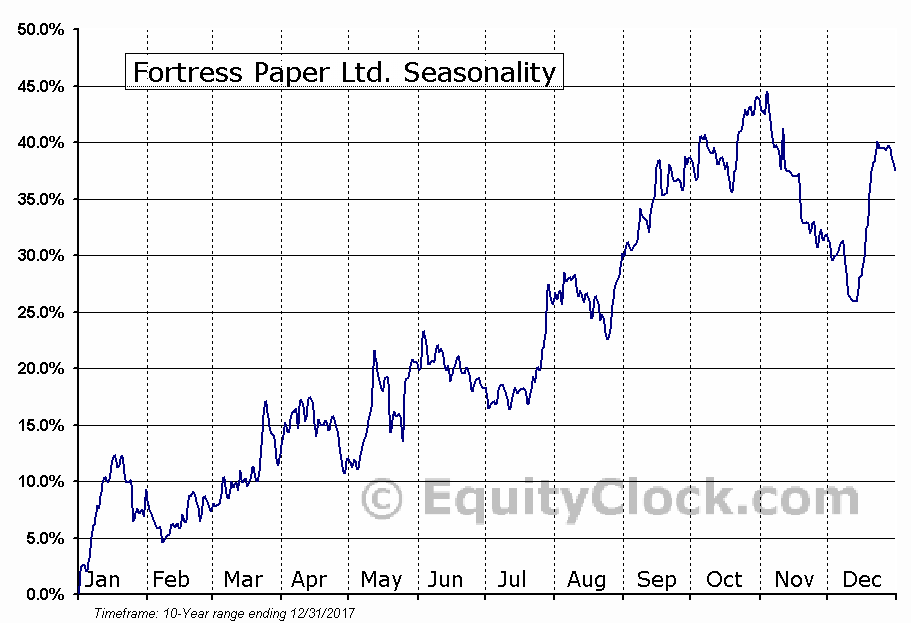 Fortress Paper Ltd. (TSE:FTP) Seasonal Chart