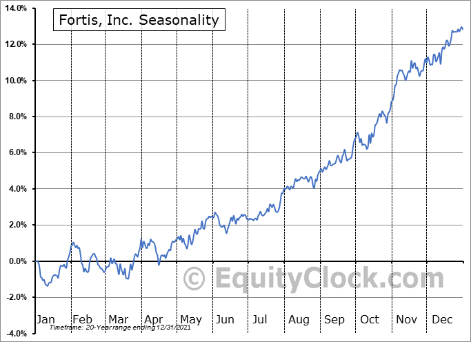Fortis, Inc. (TSE:FTS.TO) Seasonal Chart