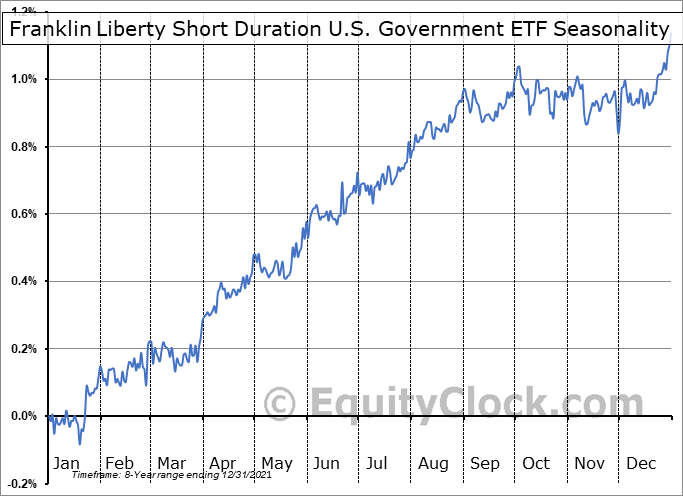 Franklin Liberty Short Duration U.S. Government ETF (AMEX:FTSD) Seasonal Chart