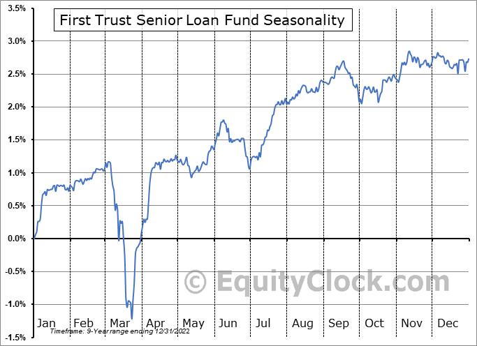 First Trust Senior Loan Fund (NASD:FTSL) Seasonal Chart