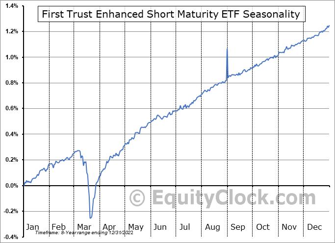 First Trust Enhanced Short Maturity ETF (NASD:FTSM) Seasonal Chart