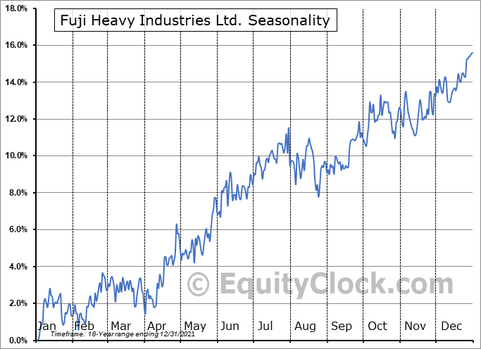 Fuji Heavy Industries Ltd. (OTCMKT:FUJHY) Seasonal Chart