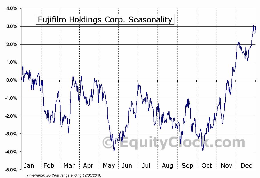 Fujifilm Holdings Corp. (OTCMKT:FUJIY) Seasonal Chart