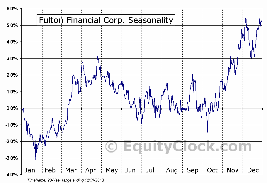Fulton Financial Corp. (NASD:FULT) Seasonal Chart