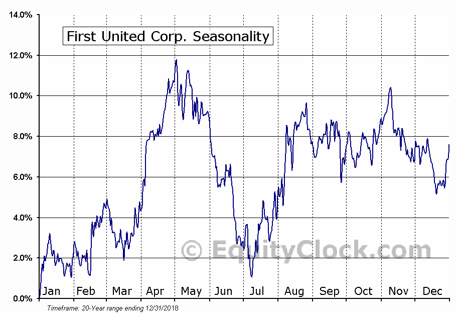 First United Corp. (NASD:FUNC) Seasonal Chart