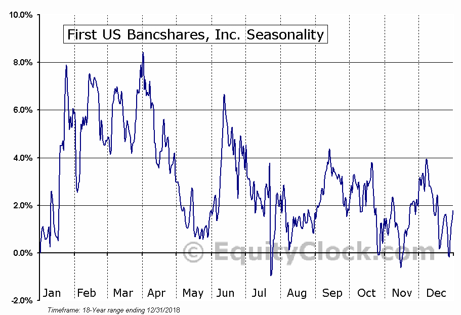 First US Bancshares, Inc. (NASD:FUSB) Seasonal Chart