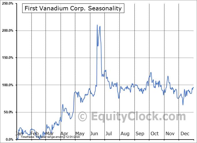First Vanadium Corp. (TSXV:FVAN.V) Seasonal Chart