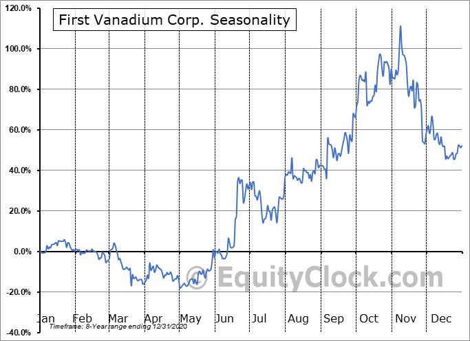 First Vanadium Corp. (OTCMKT:FVANF) Seasonal Chart