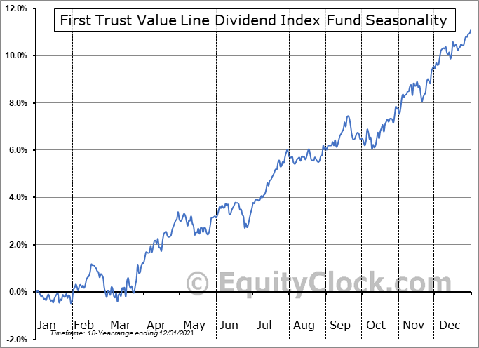 First Trust Value Line Dividend Index Fund (NYSE:FVD) Seasonal Chart
