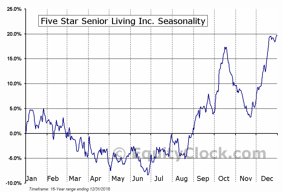 Five Star Senior Living Inc. (NASD:FVE) Seasonal Chart