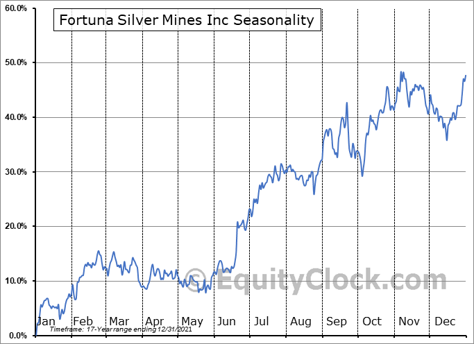 Fortuna Silver Mines Inc (TSE:FVI.TO) Seasonal Chart