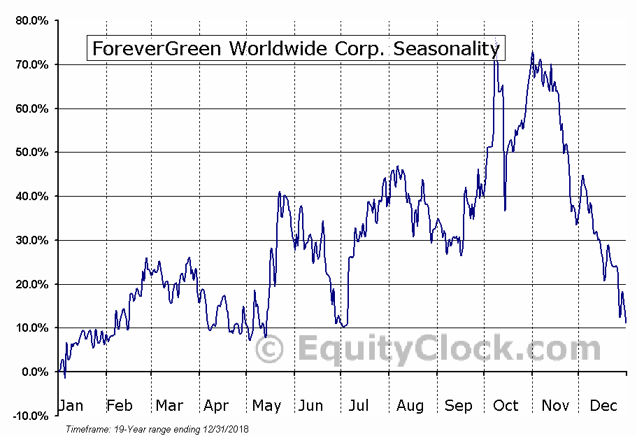 ForeverGreen Worldwide Corp. (OTCMKT:FVRG) Seasonal Chart