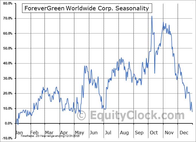 ForeverGreen Worldwide Corp. (OTCMKT:FVRG) Seasonal Chart