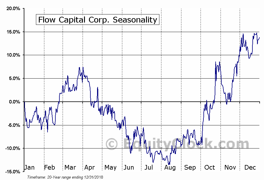 Flow Capital Corp. (TSXV:FW.V) Seasonal Chart
