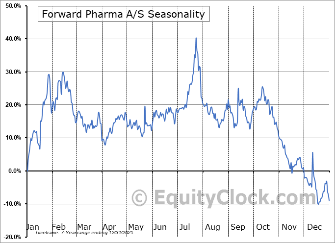 Forward Pharma A-S (NASD:FWP) Seasonal Chart