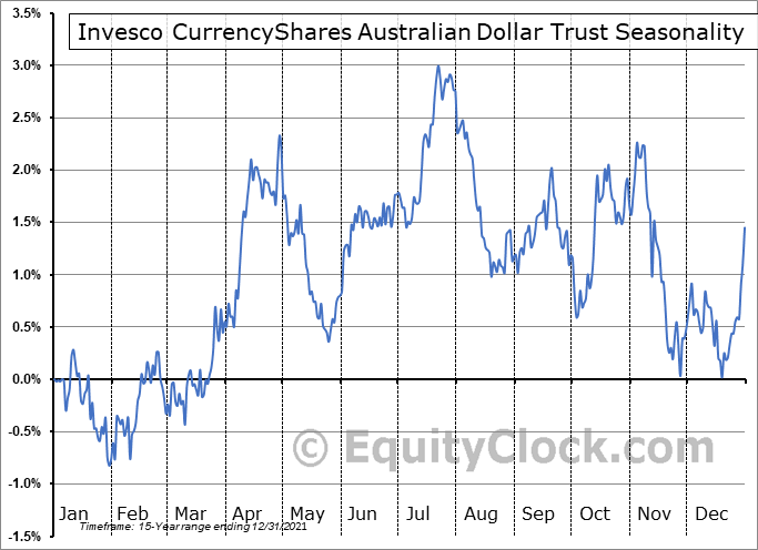 Invesco CurrencyShares Australian Dollar Trust (NYSE:FXA) Seasonal Chart