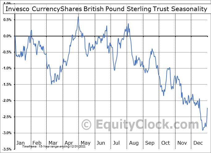 Invesco CurrencyShares British Pound Sterling Trust (NYSE:FXB) Seasonal Chart