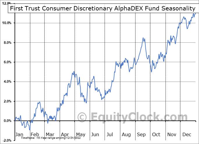 First Trust Consumer Discretionary AlphaDEX Fund (NYSE:FXD) Seasonal Chart