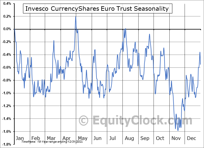 Invesco CurrencyShares Euro Trust (NYSE:FXE) Seasonal Chart