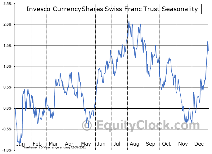 Invesco CurrencyShares Swiss Franc Trust (NYSE:FXF) Seasonal Chart