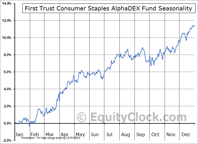 First Trust Consumer Staples AlphaDEX Fund (NYSE:FXG) Seasonal Chart