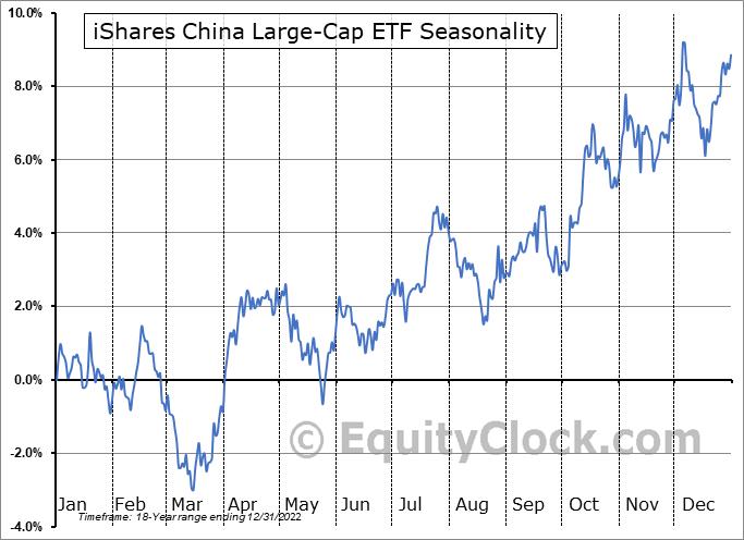 iShares China Large-Cap ETF (NYSE:FXI) Seasonal Chart