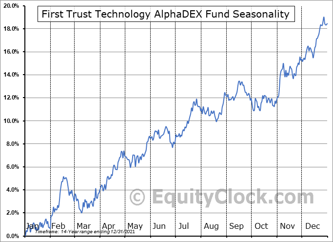 First Trust Technology AlphaDEX Fund (NYSE:FXL) Seasonal Chart