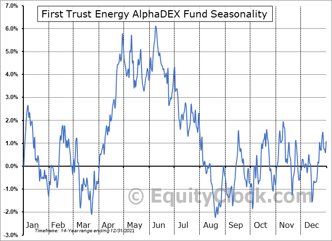 First Trust Energy AlphaDEX Fund (NYSE:FXN) Seasonal Chart