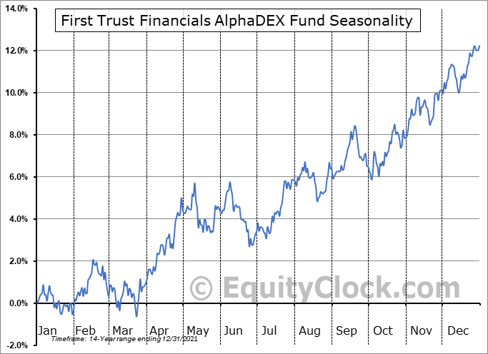 First Trust Financials AlphaDEX Fund (NYSE:FXO) Seasonal Chart