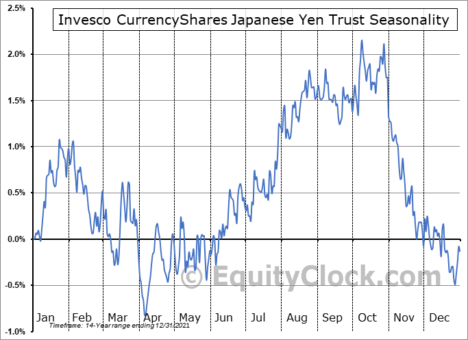 Invesco CurrencyShares Japanese Yen Trust (NYSE:FXY) Seasonal Chart